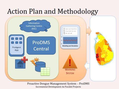 ProDMS Action Plan & Methodology